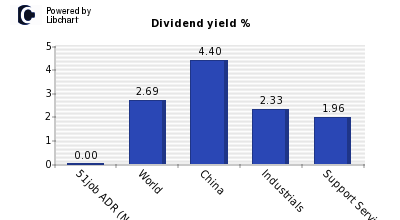Dividend yield of 51job ADR (N Shares)