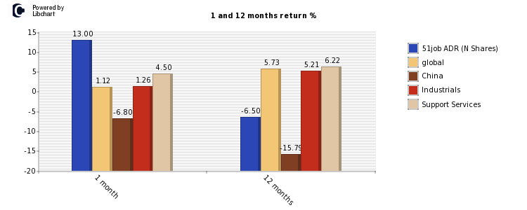 51job ADR (N Shares) stock and market return
