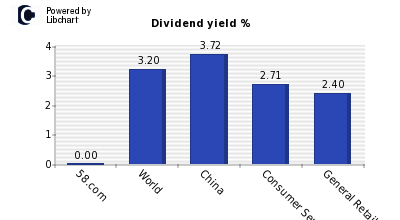 Dividend yield of 58.com