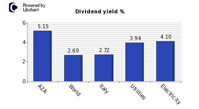 Dividend yield of A2A