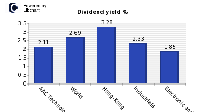 Dividend yield of AAC Technologies Holding