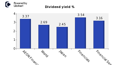 Dividend yield of AEON Financial Servi