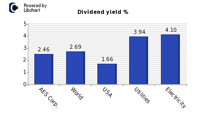 Dividend yield of AES Corp.