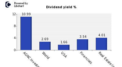Dividend yield of AGNC Investment
