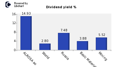 Dividend yield of ALROSA ao