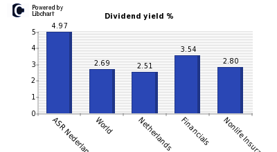 Dividend yield of ASR Nederland