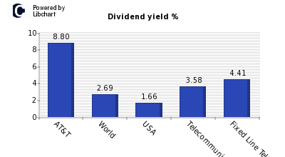 Dividend yield of AT&T
