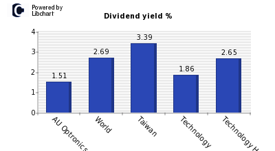 Dividend yield of AU Optronics