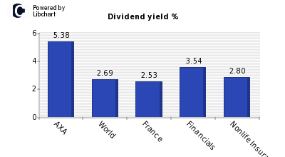 Dividend yield of AXA