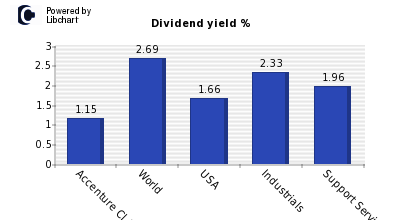 Dividend yield of Accenture Cl A