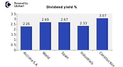 Dividend yield of Acciona S.A.
