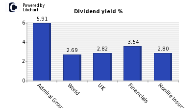 Dividend yield of Admiral Group