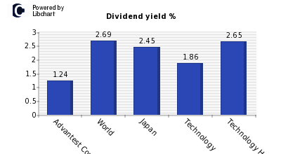 Dividend yield of Advantest Corp
