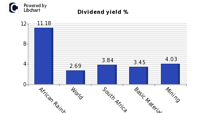 Dividend yield of African Rainbow Mine