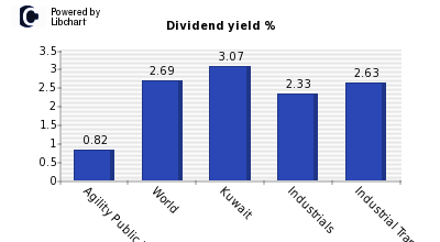 Dividend yield of Agility Public Wareh