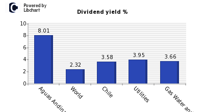 Dividend yield of Aguas Andinas S.A. A