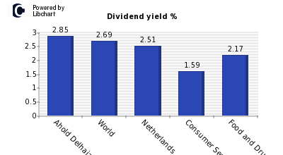 Dividend yield of Ahold Delhaize