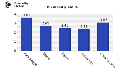 Dividend yield of Aica Kogyo