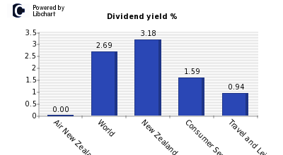 Dividend yield of Air New Zealand