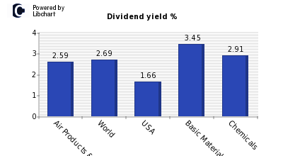 Dividend yield of Air Products & Chem.