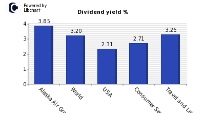 Dividend yield of Alaska Air Group