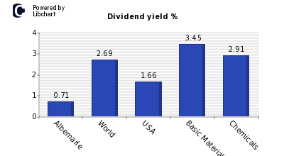 Dividend yield of Albemarle