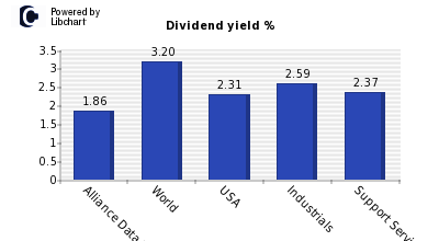 Dividend yield of Alliance Data System