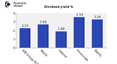 Dividend yield of AIB Group PLC