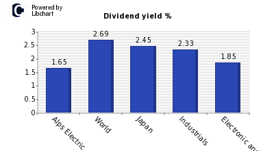 Dividend yield of Alps Electric