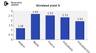 Dividend yield of Alstom