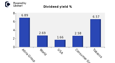 Dividend yield of Altria Group