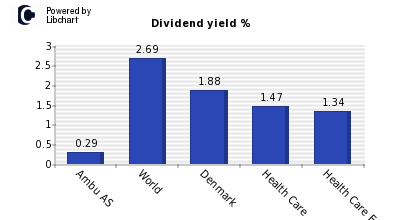Dividend yield of Ambu AS