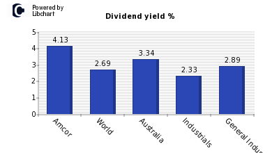 Dividend yield of Amcor