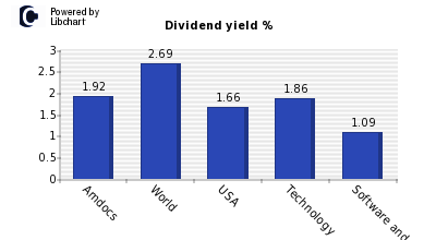 Dividend yield of Amdocs