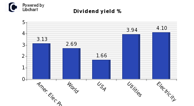 Dividend yield of Amer. Elec Power Co
