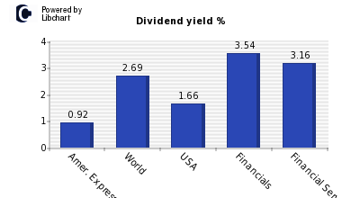Dividend yield of Amer. Express Co