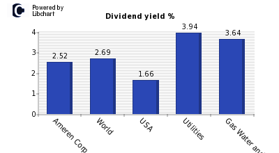 Dividend yield of Ameren Corp