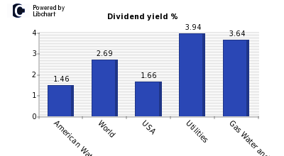 Dividend yield of American Water Works