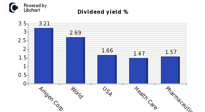 Dividend yield of Amgen Corp