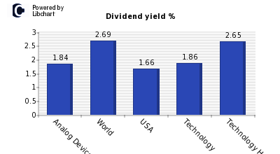 Dividend yield of Analog Devices