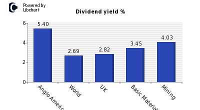 Dividend yield of Anglo American