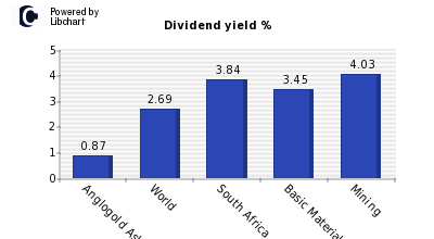 Dividend yield of Anglogold Ashanti