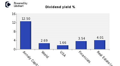 Dividend yield of Annaly Capital Manag