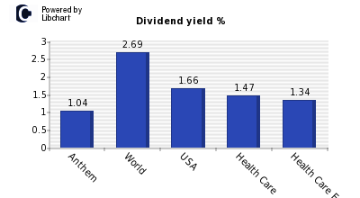 Dividend yield of Anthem