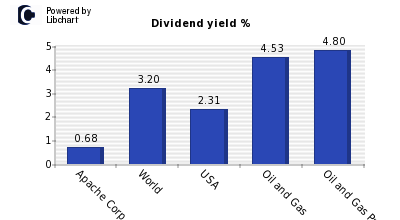 Dividend yield of Apache Corp.