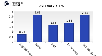 Dividend yield of Applied Materials