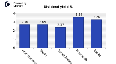 Dividend yield of Arab National Bank