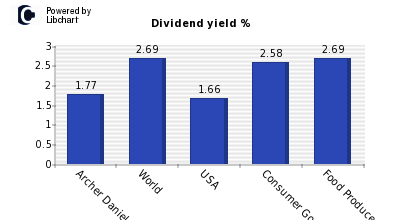 Dividend yield of Archer Daniels Mid.