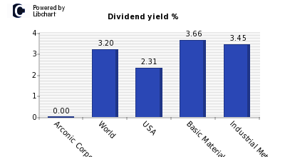 Dividend yield of Arconic