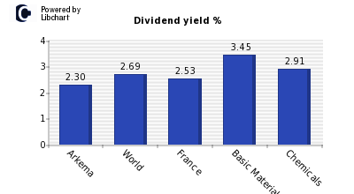 Dividend yield of Arkema